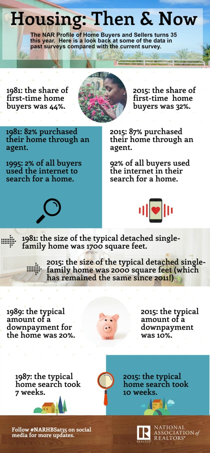 housing-then-and-now-infographic-10-18-2016-1000w-2161h